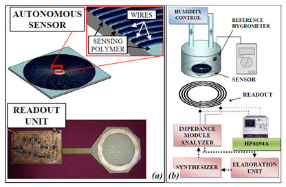 capacitive-telemetry-humidity