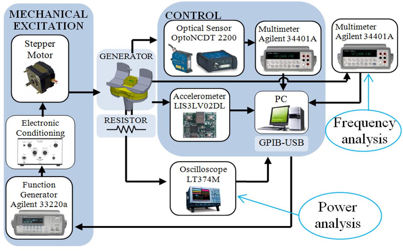 Human Energy Harvester Mauro Serpelloni Sensors Group Function Generator Block Diagram Power Harvesting