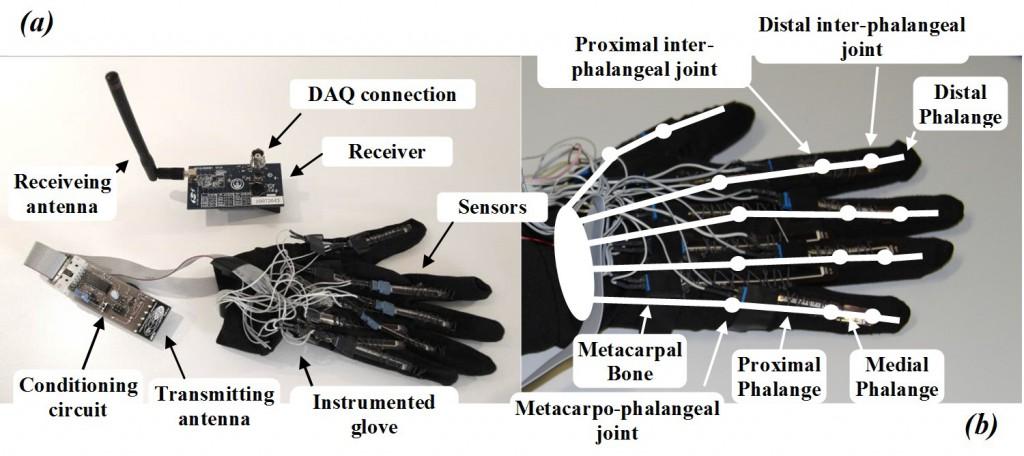 sensorized glove - sensors