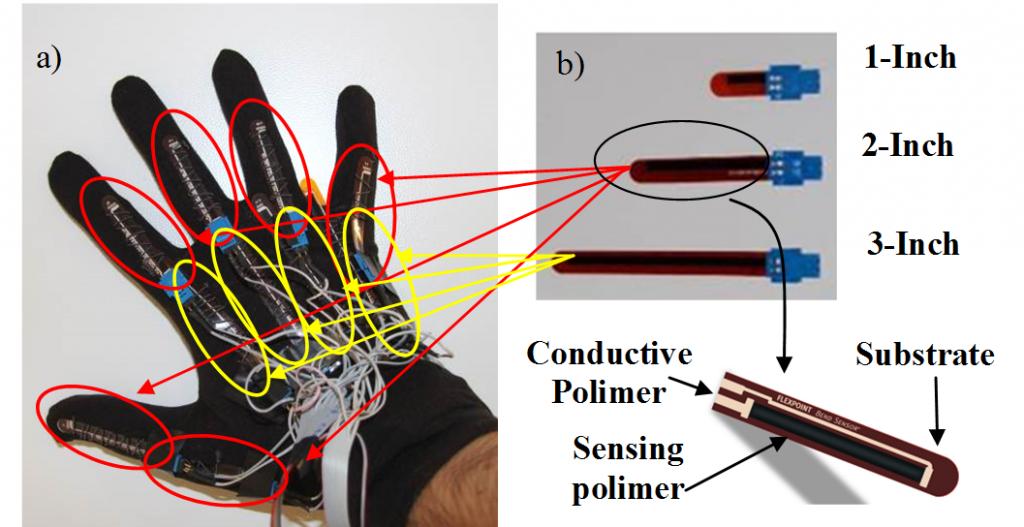 sensorized glove sensors