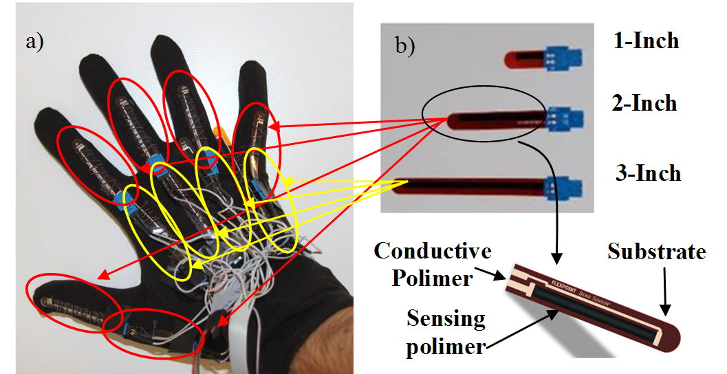 Sensorized Glove For Measuring Hand Finger Flexion For