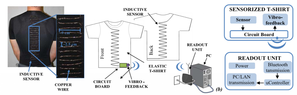 Wireless wearable t-shirt for posture monitoring