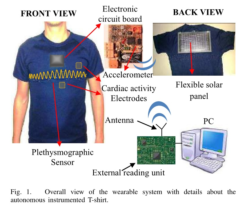 Autonomous wearable system with power harvesting